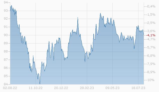 DIAMONDB.EN. 19/29 Chart
