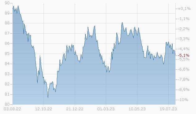 BROADR.F.SOL 19/29 Chart