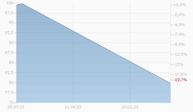 DZ BANK IS.A1251 Chart