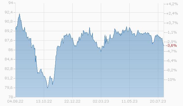 EXP.-IMP BK 20/30MTN REGS Chart
