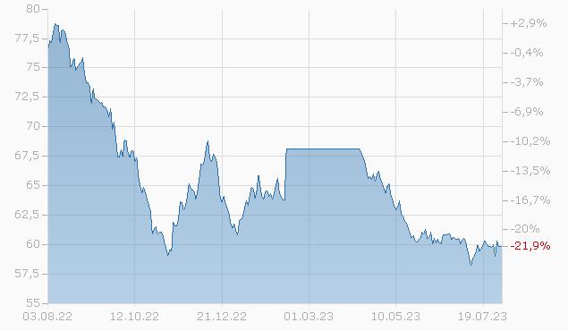 DUKE REALTY 20/50 Chart