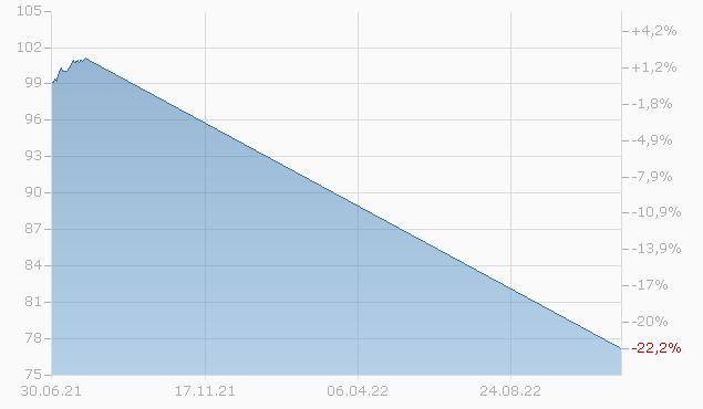 BCO SANTAND. 20/32 MTN Chart