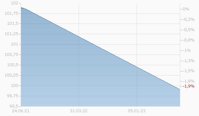 COBA         OMH 20/24VAR Chart