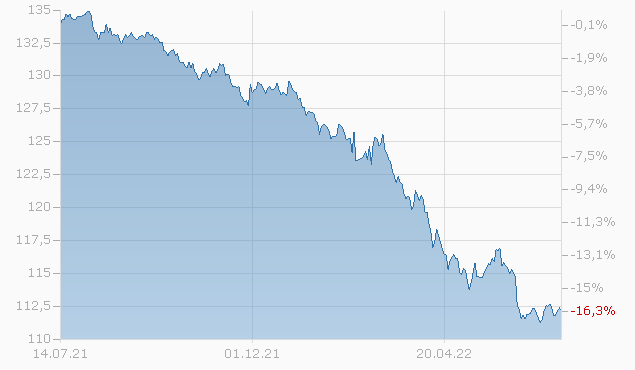CONOCOPHILLIPS CO. 2029 Chart