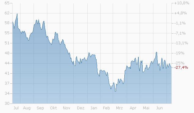 Statoil Aktienkurs