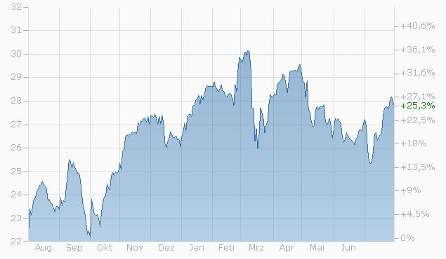 Axa Aktienkurs Realtime