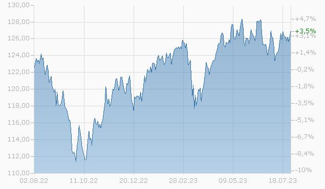 SQ Quant Swiss Equities CHF A Fonds Chart