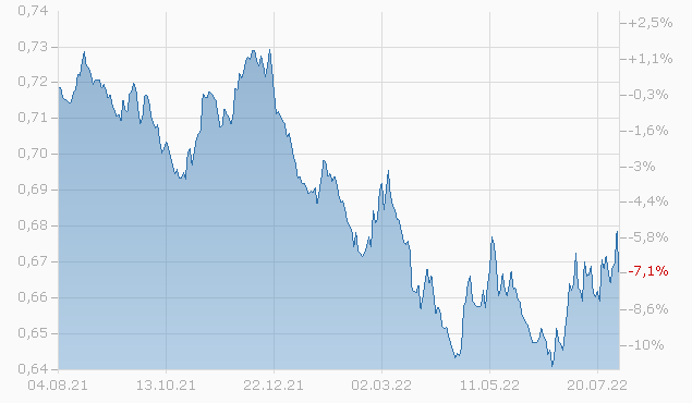 Threadneedle Global Bond Fund 2 GBP Net inc. Chart