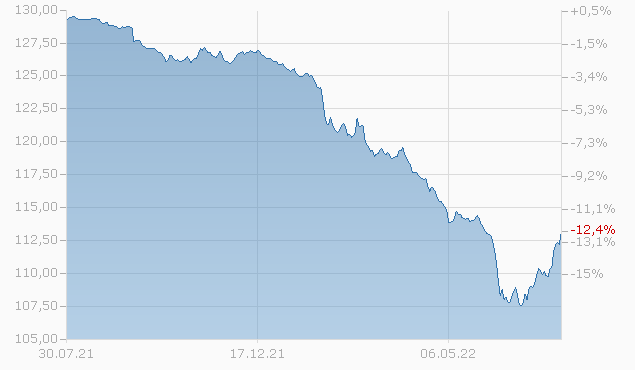 Generali Investments SICAV - Euro Corporate Bonds AY Chart