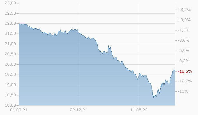 Capital Group Euro Bond Fund C EUR Chart