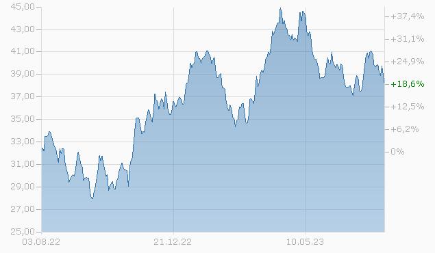 BLACKROCK GLOBAL FUNDS - WORLD GOLD FUND D2 USD Fonds ...  BLACKROCK GLOBA...