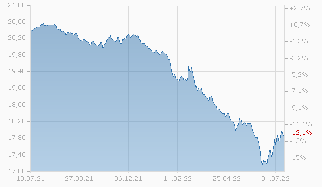Capital Group Euro Bond Fund (LUX) A4 EUR Chart