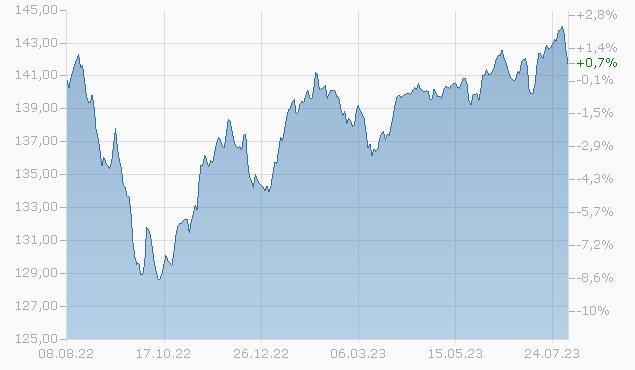 Balanced EUR F acc Fonds Chart