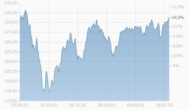 Balanced CHF F acc Fonds Chart