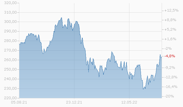 Pictet - Global Environmental Opportunities Fund P dy GBP Chart