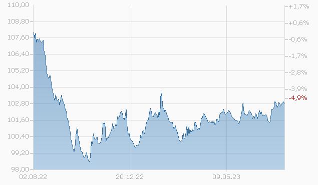 Focused SICAV - Corporate Bond EUR F-UKdist Fonds Chart