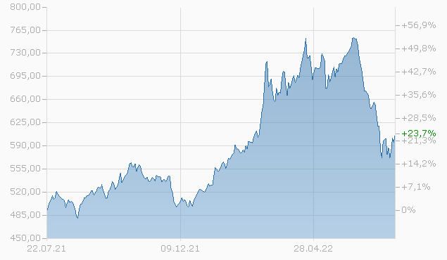 Allianz Global Investors Fund - Allianz Dynamic Commodities I EUR Fonds Chart