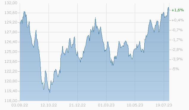 AXA World Funds - Framlington Global Convertibles A Capitalisation USD (Hedged) pf Fonds Chart