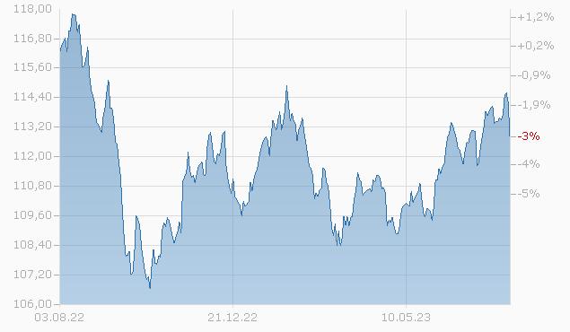 AXA World Funds - Framlington Global Convertibles E Capitalisation EUR pf Fonds Chart
