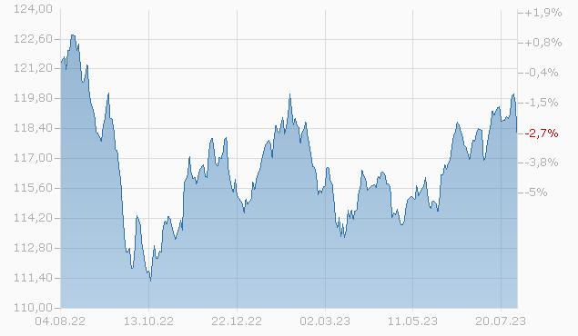 AXA World Funds - Framlington Global Convertibles A Capitalisation EUR pf Fonds Chart