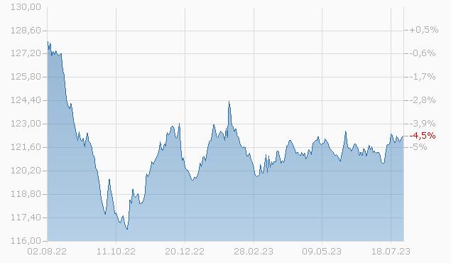 Focused SICAV - Corporate Bond EUR (CHF hedged) F-acc Fonds Chart