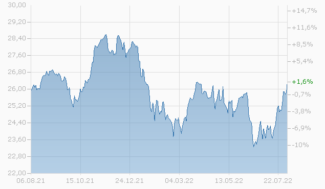 Nordea 1- Global Climate and Environment Fund AC-GBP Chart