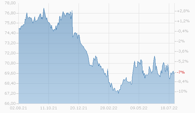 Pictet - Emerging Corporate Bonds-I dy GBP Chart
