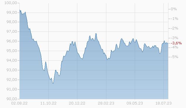 Corporate Bonds EUR F-acc Fonds Chart
