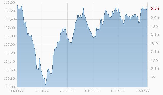 Corporate Bonds F-acc Fonds Chart