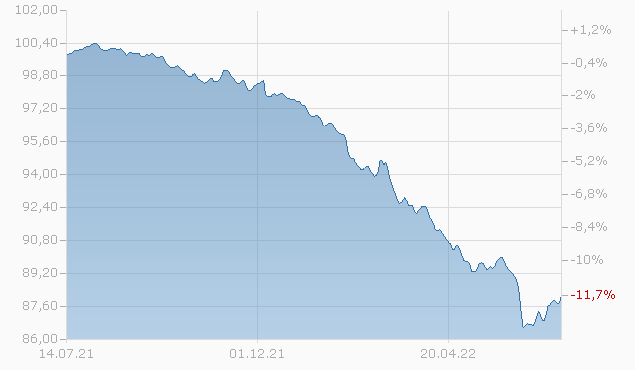 Corporate Bonds EUR F-UKdist Fonds Chart