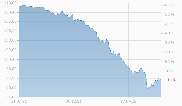 Corporate Bonds F-UKdist Fonds Chart
