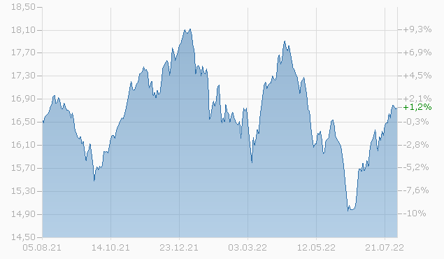 State Street Switzerland Index Equity Fund P EUR Chart