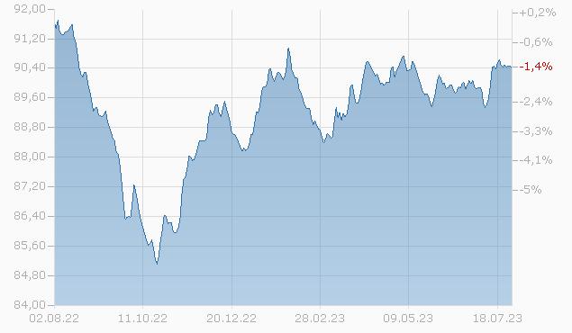 Corporate Bonds (GBP hedged) F-UKdist Fonds Chart