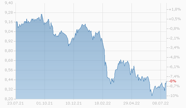 Invesco Global Targeted Returns Fund C (Accumulation) CHF Hedged Chart