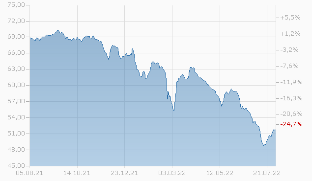 Edmond de Rothschild Fund Emerging Bonds A-CHF (H) acc Chart