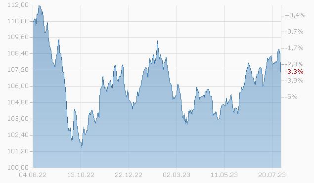 AXA World Funds - Framlington Global Convertibles I Capitalisation CHF (Hedged) pf Fonds Chart