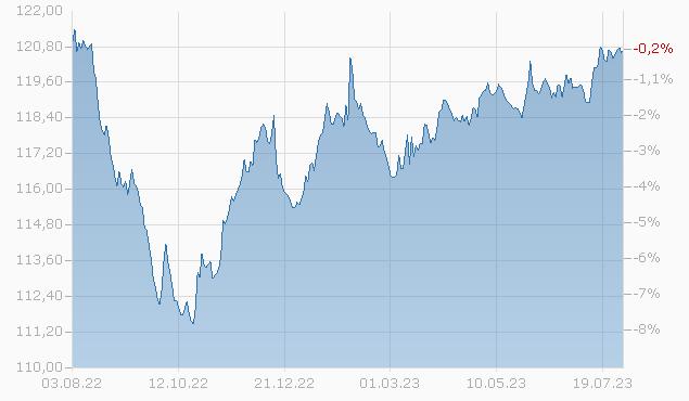 Focused SICAV - Corporate Bond EUR (USD hedged) F-Acc Fonds Chart