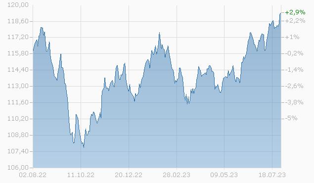 AXA World Funds - Framlington Global Convertibles I Capitalisation USD (Hedged) Fonds Chart