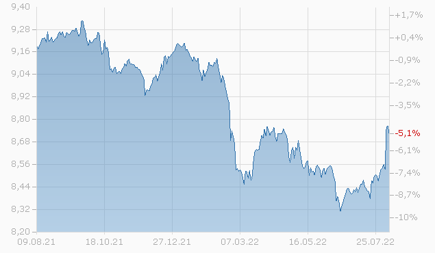 Invesco Global Targeted Returns Fund Z (CHF Hgd)-Acc Chart
