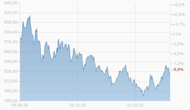 AMUNDI S.F. - EUR COMMODITIES - I - AD (D) Fonds Chart