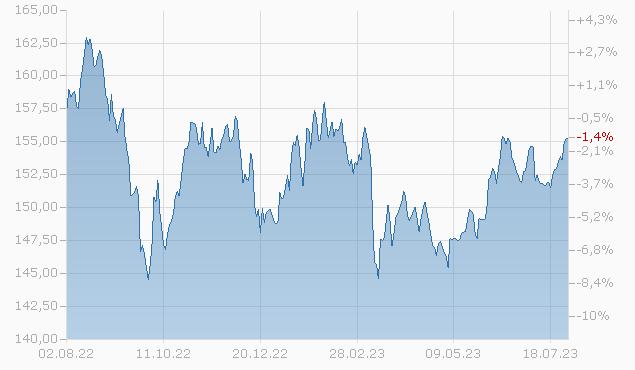 Focused SICAV - Equity Overlay I CHF F-acc Fonds Chart