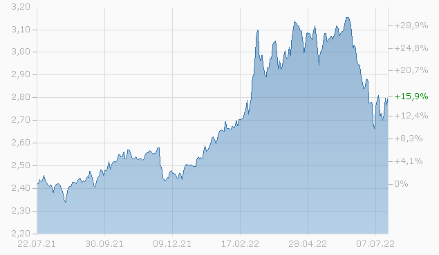 AZ Fund 1 - AZ Alternative - Commodity B-AZ C Fonds Chart