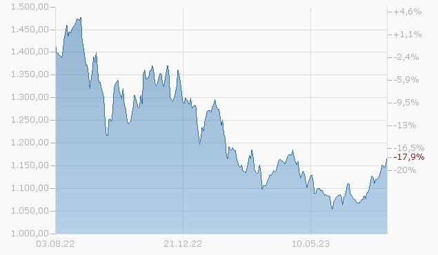 Allianz Global Investors Fund - Allianz Dynamic Commodities P EUR Fonds Chart