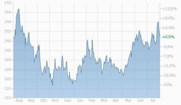 Tracker-Zertifikat auf Nasdaq Werte von L&S Chart