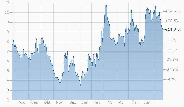 Mini-Future auf EURO STOXX 50 Index von Société Générale Chart
