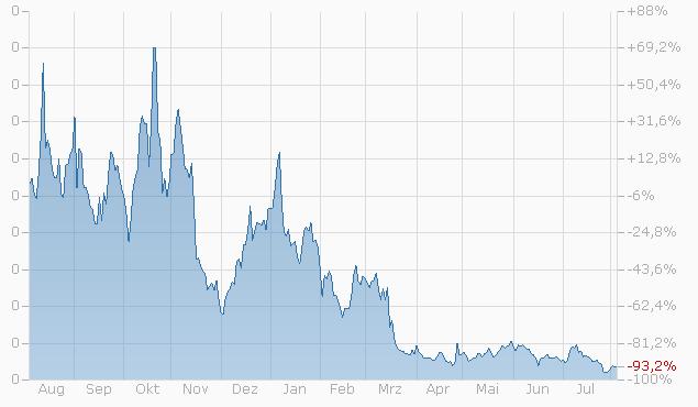 Constant Leverage Zertifikat auf Deutsche Börse AG von Société Générale Chart
