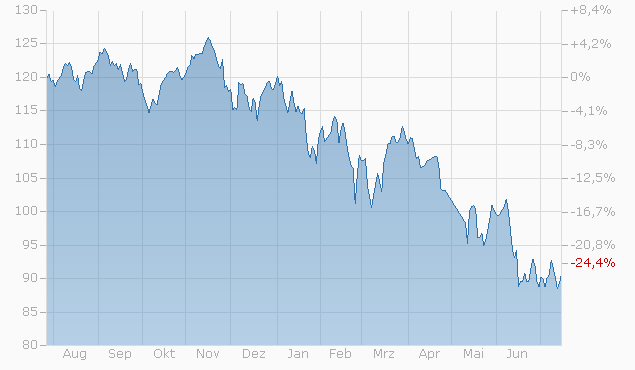 Tracker-Zertifikat auf Performance Value and Growth von L&S Chart
