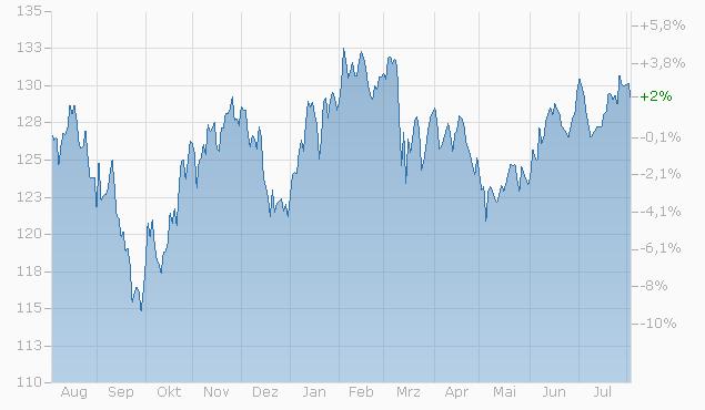 Tracker-Zertifikat auf MW Global Opportunities Equity von L&S Chart