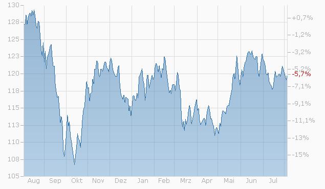 Tracker-Zertifikat auf Aktien Invest Rotation von L&S Chart