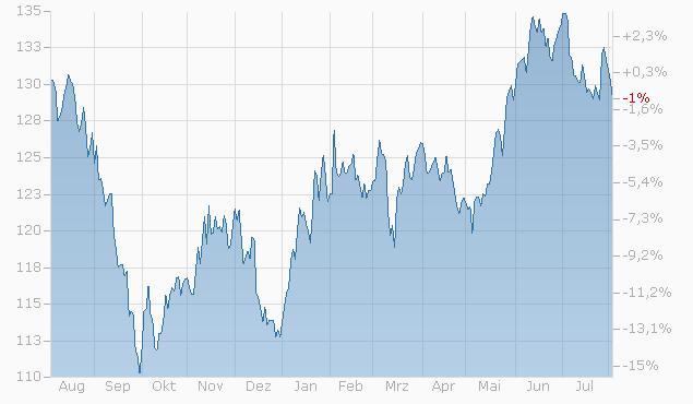 Tracker-Zertifikat auf Q-IPR30 valuable patent owners von L&S Chart